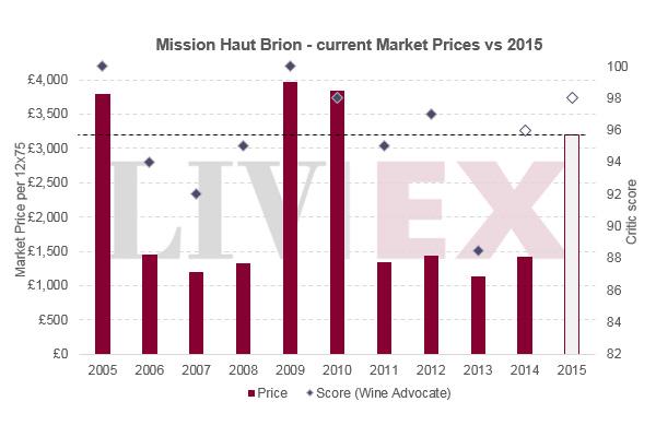 Mission Haut Brion 美讯2015年:打破纪录