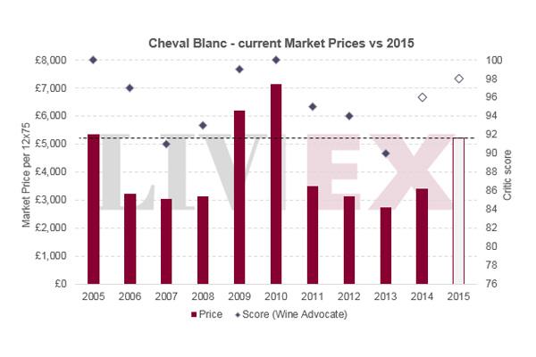 """""""完美风情的""""白马Cheval Blanc 2015年发布"""